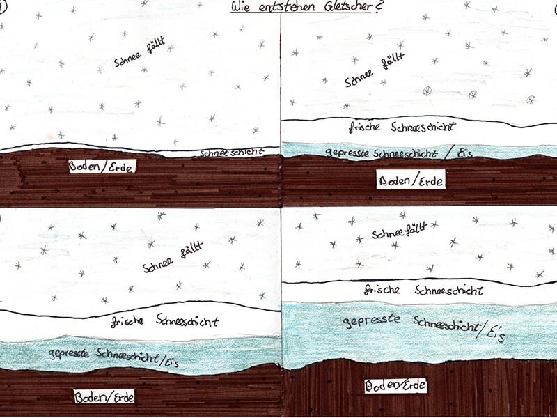Wie_entsteht_ein_Gletscher_-_Klasse_6__Emily_Seimer__6c_.jpg?auto=compress,format&colorquant=1600